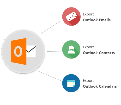 Outlook Process